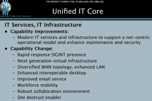 Unified IT Core.