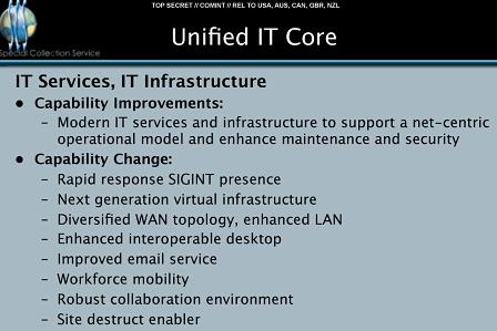 Unified IT Core.