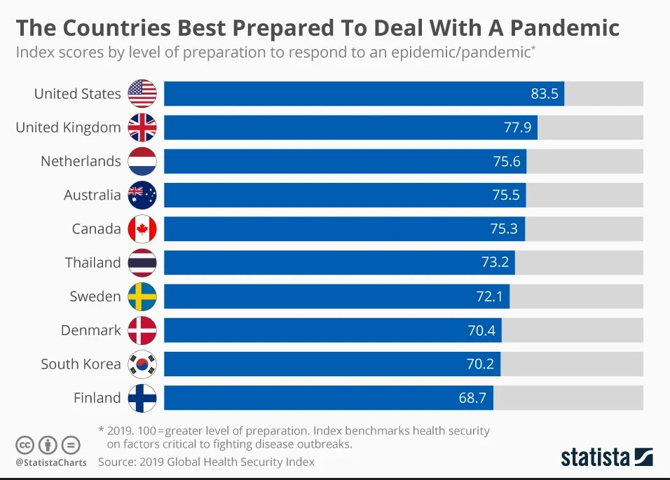 Image: The Countries best prepared to deal with a pandemic.